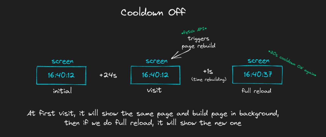 5-cooldown-off-isr
