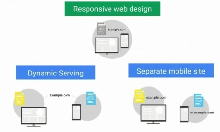 3 ways of making mobile friendly site.