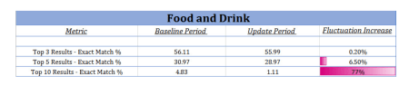 Food & Drink SERP volatility by Ranking Position.