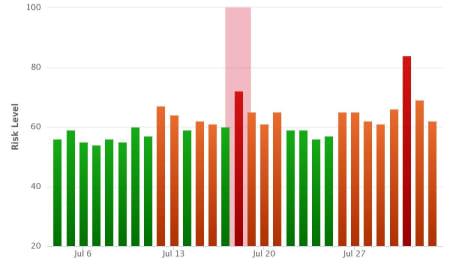 Google panda 4.2 update Rank Risk Index.