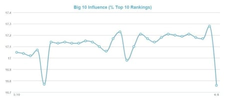 MozCast Metrics Big 10 Influence.