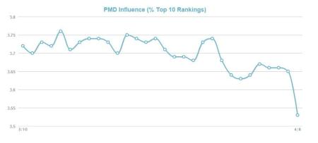 MozCast Metrics PMD Influence.