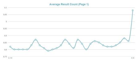 MozCast Metrics Serp Count.