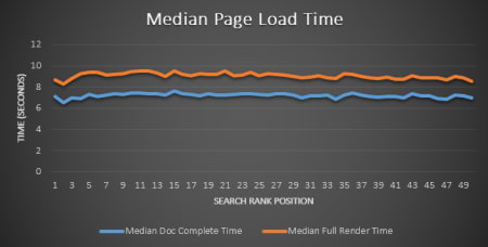 Page load time Google ranking.
