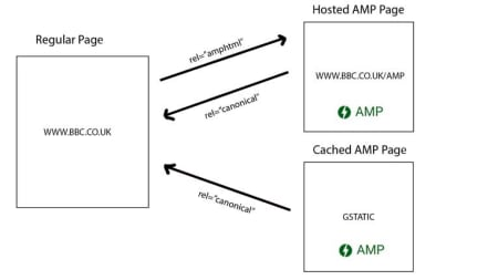 AMP implementation.