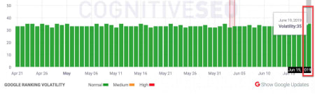 CognitiveSEO SIGNALS 19th of June 2019.