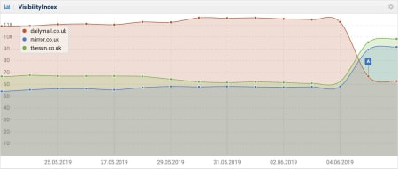 Sistrix compared the visibility of three UK News sites.