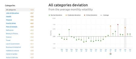 SEMrush Sensor Deviation of Categories January 13, 2019.