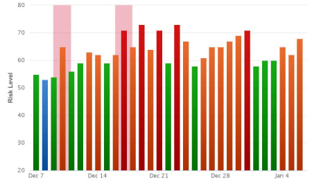 Rank Ranger Risk Index.
