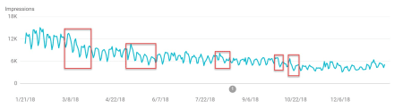Search Console shows a site being hit by multiple updates over the past year.