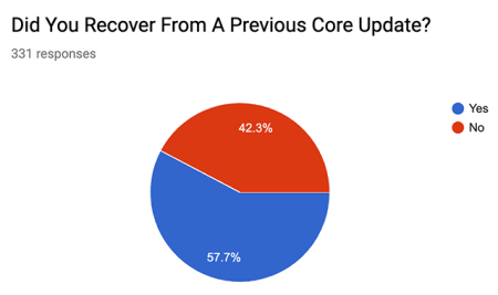 Pie Chart shows that 57.7 percent of respondees recovered from a previous core update.