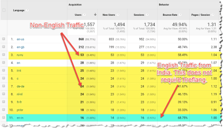 Google Analytics showing English language traffic from India.