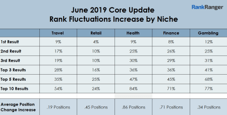 June 2019 Core Update Rank Fluctuations Increase by Niche.