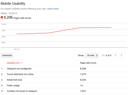 Mobile Usability Report.
