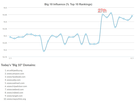 Big 10 Influence tracks the percentage of page one results held by the top 10 sub-domains.