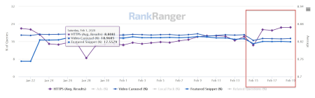 Rank Ranger Risk SERP features, 18th of February, 2020.