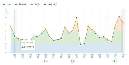 SEMrush Sensor 12th of March 2019 in the US.