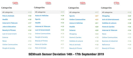 SEMrush Sensor Deviation of Categories 14-17th of September 2019.
