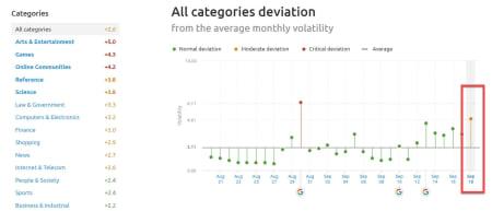 SEMrush Sensor Deviation of Categories 18th of September 2019.