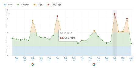 SEMrush Sensor 27th of February 2019 for the UK.