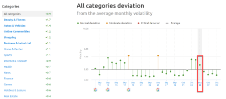 SEMrush Sensor Deviation of Categories 3rd of October 2019.