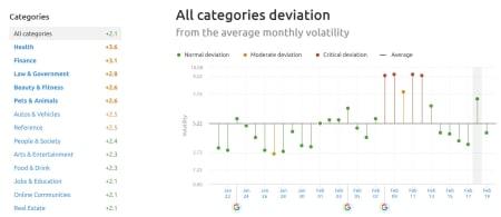 SEMrush Sensor Deviation of Categories 18th February, 2020.