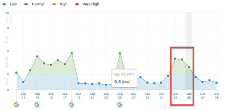 SEMrush Sensor 3rd of October 2019