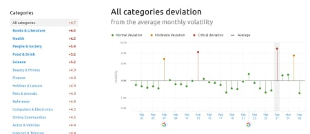 SEMrush Sensor Deviation of Categories the 27th of February 2019 for the UK.