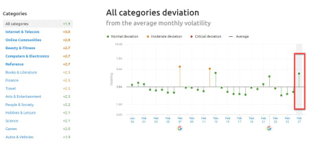 SEMrush Sensor Deviation of Categories 27th of February 2019 for the US.