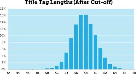 Distribution of title tag cutoff lengths.