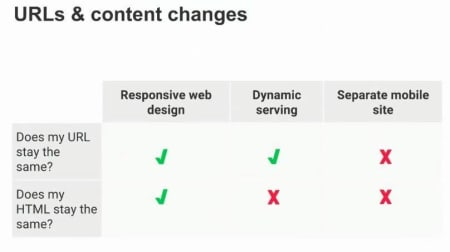 Urls and content changes.