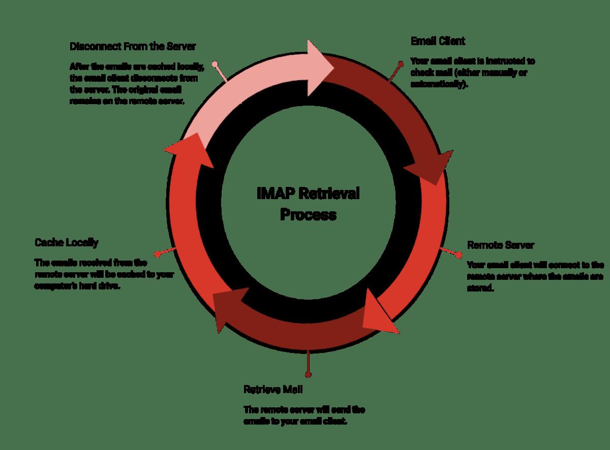 IMAP Retrieval Process.