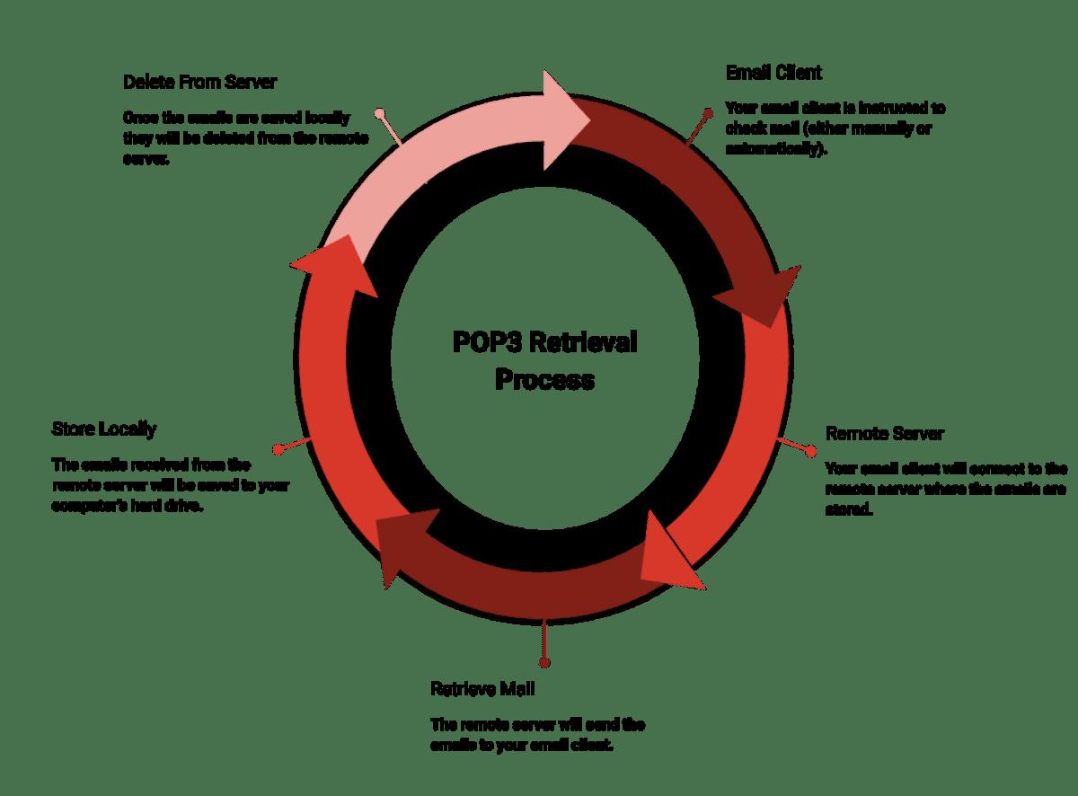 POP Retrieval Process.