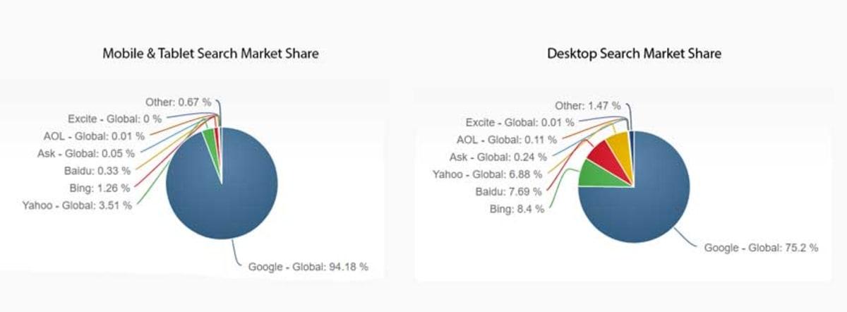 Search engine market share desktop vs mobile.