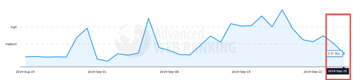 Advanced Web Ranking 24th of September 2019.