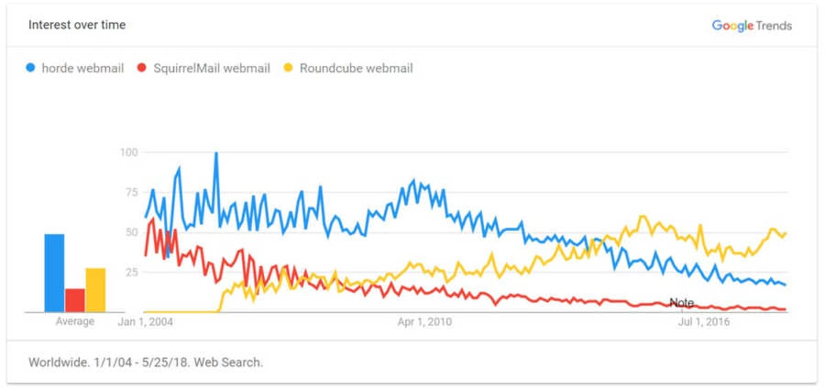 Horde Webmail v SquirrelMail webmail v Roundcube Webmail on Google Trends.