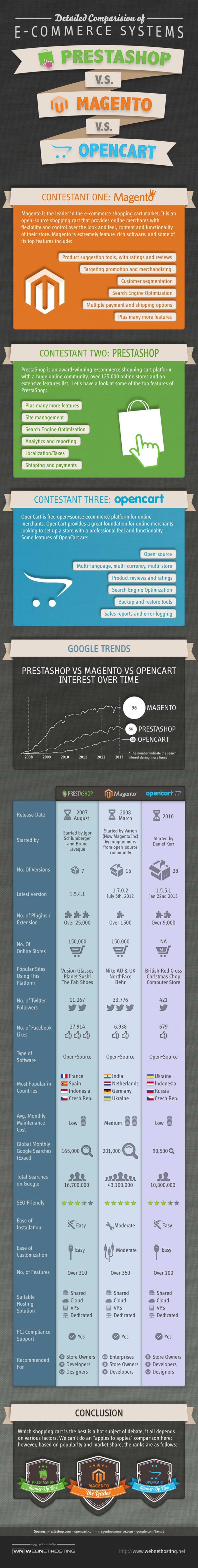 PrestaShop Vs OpenCart Vs Magento Comparison | The Webmaster