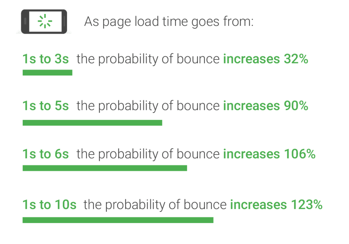Mobile page speed benchmarks relating to bounce rate.