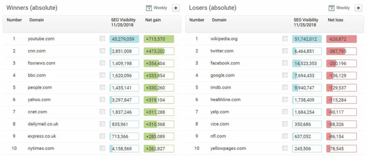 Searchmetrics show News sites are winners, and social media and directory sites are losers.
