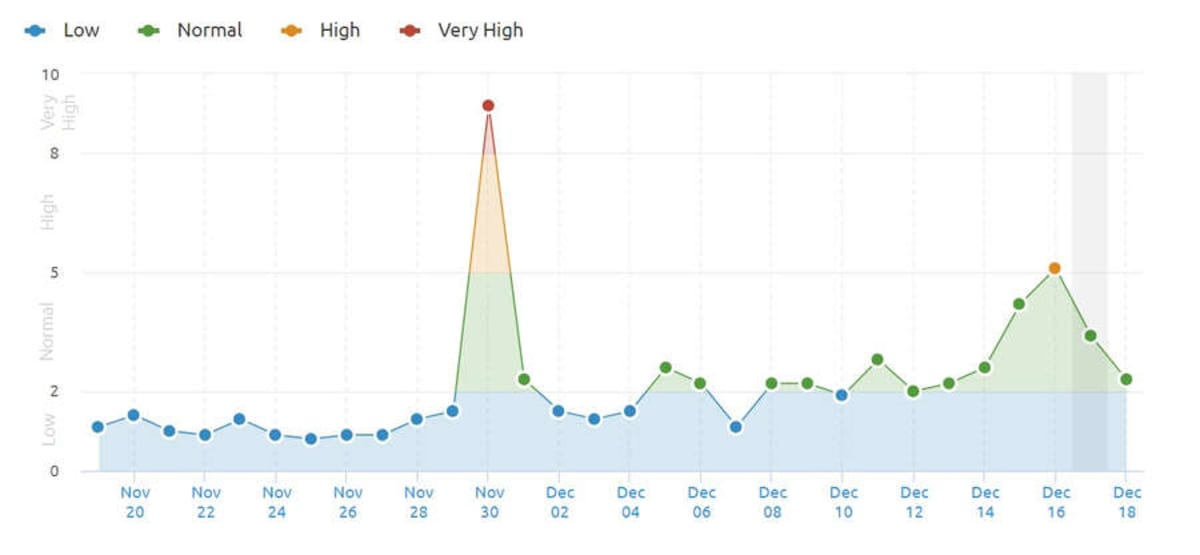 SEMrush - 18th December 2018.