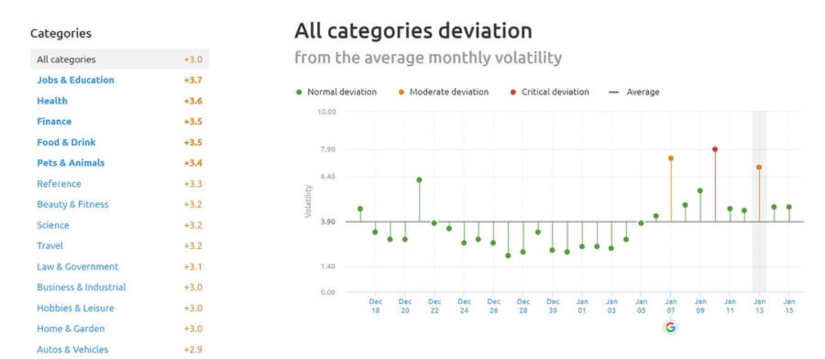 SEMrush Sensor Deviation of Categories January 13, 2019.