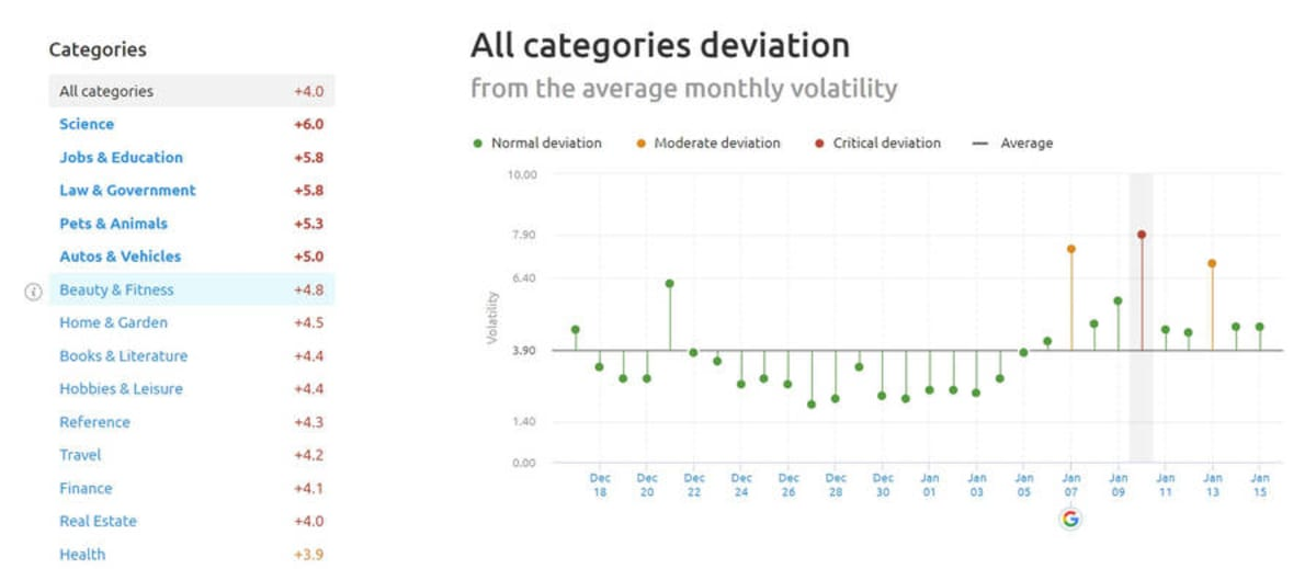 SEMrush Sensor Deviation of Categories January 9, 2019.