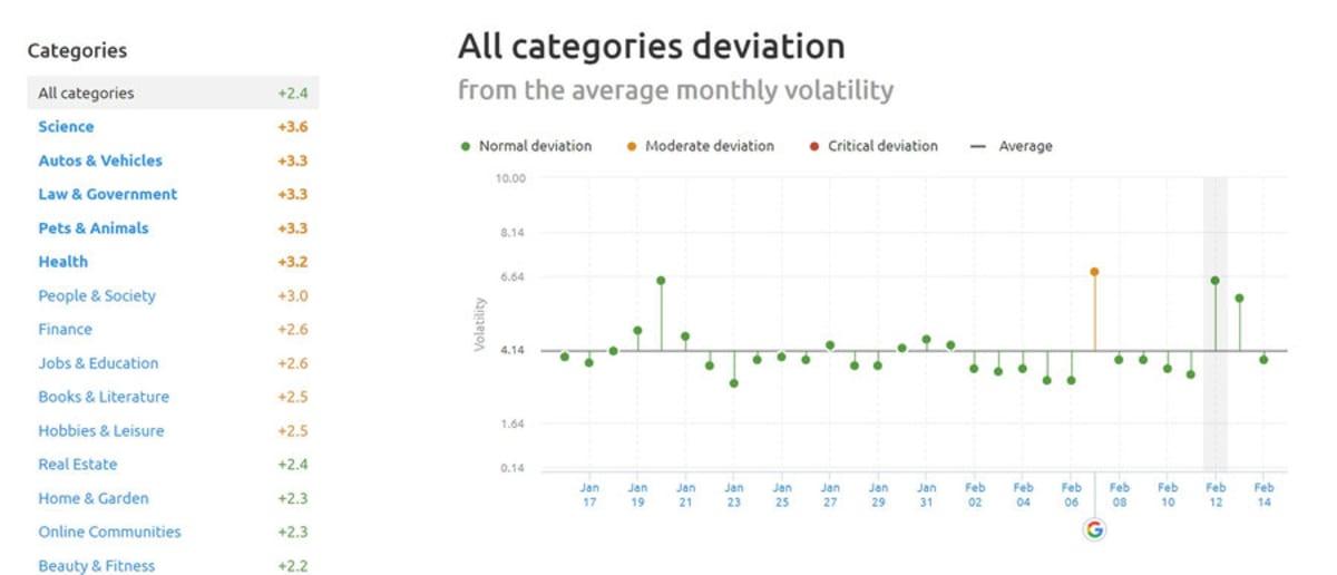SEMrush Sensor Deviation of Categories 12th of February 2019.
