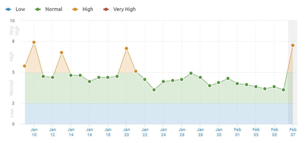 UK SEMrush Sensor 7th February 2019.