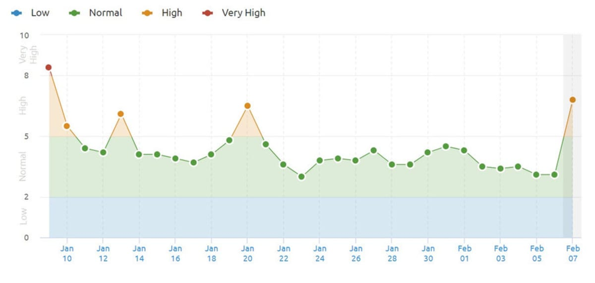 US SEMrush Sensor 7th February 2019.
