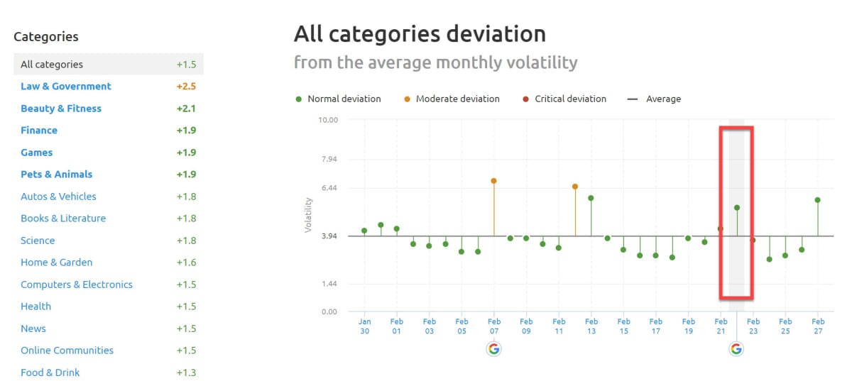 SEMrush Sensor Deviation of Categories 22nd of February 2019.