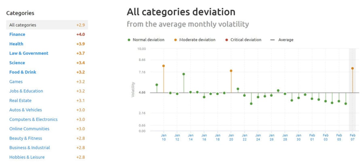 UK SEMrush Sensor Sector deviation 7th February 2019.