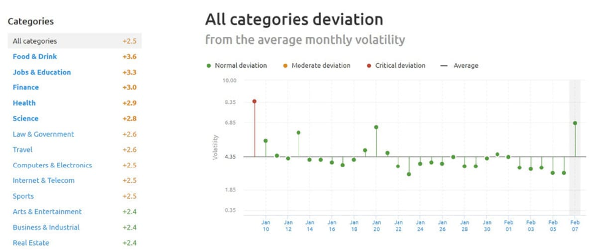 US SEMrush Sensor Sector deviation 7th February 2019.