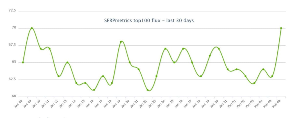SERPMetrics 7th February 2019.
