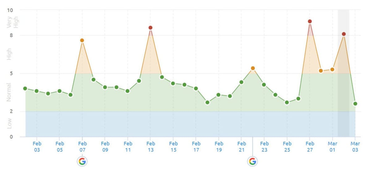 SEMrush Sensor 2nd of March 2019 in the UK.